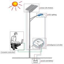 solar street light wiring diagram meetcolab solar street light wiring diagram solar street light wiring diagram solar auto wiring diagram on