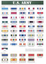 8 Wwii Army Ribbons Chart Wwii Army Ribbons Chart Www