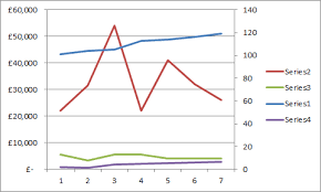 Merging Multiple Charts Into One Chart Different Y Axis