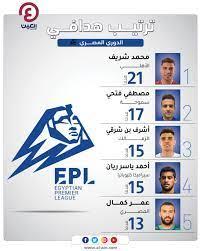 جدول ترتيب هدافي الدوري المصري لموسم 2020-2021 بعد نهاية المسابقة
