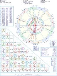 Christian Music Charts 2012 Julianne Hough Natal Birth Chart From The Astrolreport A
