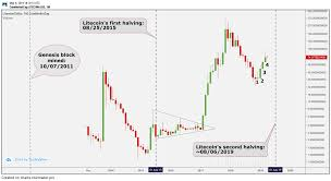 Litecoin Price Chart All Time Halving Rally Litecoins Price Logs Biggest Monthly Winning