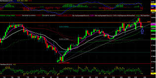 Us Dollar Index Live Chart Investing Com Forex Gold Online Chart Forex Cfd Trading Online Foryou