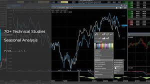 Marketview Desktop Commodity Charting And Analytics Platform