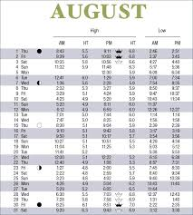 August Tide Chart 2019 Tide Tables Scdhec
