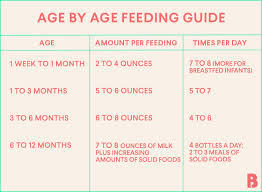 How Much Formula For Newborn Chart Feeding Baby How Much Should A Newborn Eat