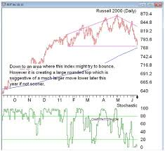 Hockey Stick Pattern Chart Buy Hold And Fold Tricks Of The Trade Traders Log