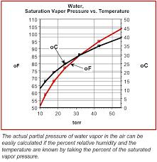 Indoor Relative Humidity Chart Absolute Humidity Chart Creativedotmedia Info