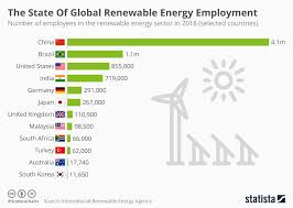 Solar Energy Chart Chart The State Of Global Renewable Energy Employment
