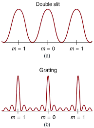 the upper graph which is labeled double shows a smooth curve similar to