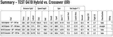 Ping G410 Hybrid Vs G410 Xr Crossover Review Spargo Golf