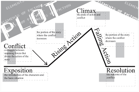 Plot Chart For Short Story Elements Of A Short Story Lessons Tes Teach