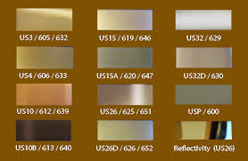 Us32d Finish Chart Identifying Door Hardware Finishes Door Hardware Genius