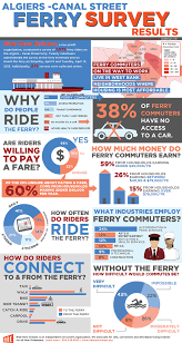 ultra calling card packaging ride nola ferry infographic