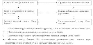Принципы и формы безналичных расчетов на территории России  Общая схема безналичных расчетов