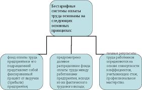 Эффективность перехода на бестарифную систему оплаты труда  Достоинства и недостатки тарифной и бестарифной системы оплаты труда
