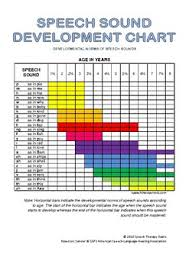 Speech Sounds Development Chart Speech Sound Development Chart