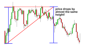 Forex Chart Patterns Strategy Important Chart Patterns In Forex Part 3 Tier 2 Pag