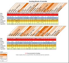 Australian Smoking Wood Chart Australian Native Timber Matrix For Smoking Page 7