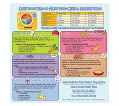 Healthy Diet Chart For 2 Years Baby Myplate Daily Food Plan