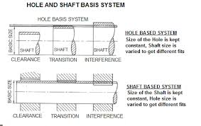 Hole And Shaft Basis Limits And Fits Hole Limits And Fits