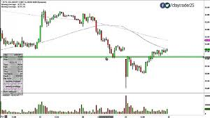 Solarcity Corp Scty Stock Chart Technical Analysis For 12 09 14