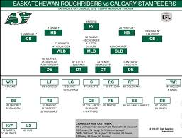 Stampeders Depth Chart Saskatchewan Roughriders Announce Depth Chart For Saturdays