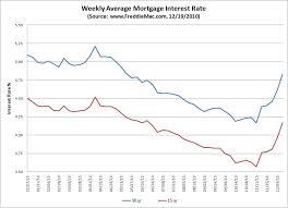 Mortgage Intetest Rates Trade Setups That Work