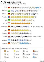 World Cup 2018 Everything You Need To Know In Seven Charts