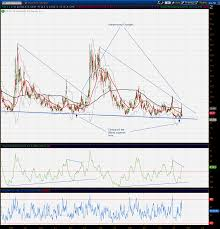 Uvxy Historical Chart Vix The Volatility Or Fear Index
