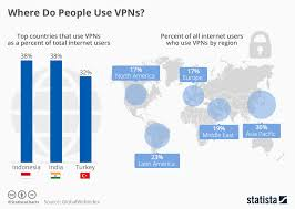 Vpn Compare Chart Chart Where Do People Use Vpns Statista