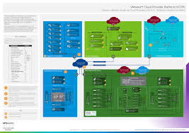 Vmware Nsx Validated Design Vmware Validated Design For Cloud Providers Vcd 9 7