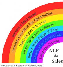 For Sales Nlp For Sales Born In Flight