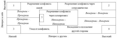 Муллабаев Р Ю Причины конфликтов и методы их преодоления в  Она