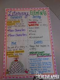 How To Make A Creative Chart The Creative Apple Literary Elements Anchor Chart And