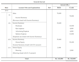 Income Summary Chart Of Accounts Closing Entries I Income Summary I Accountancy Knowledge