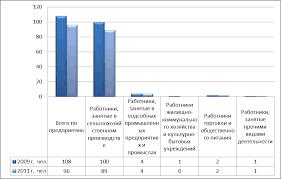 Трудовые ресурсы и рынок труда в сельском хозяйстве на примере  Состав трудовых ресурсов предприятия