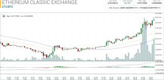 Ethereum Classic Growth Chart The Case For Ethereum Classic Newsbtc