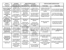 Speaking Proficiency Rubric Worksheets Teachers Pay Teachers