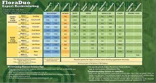 54 Memorable General Hydroponics Soil