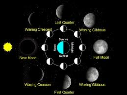 Lunar Phase Chart Phases Of The Moon And How To Use The Energy