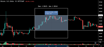Bitcoin Moves 30 In December Since 2015 Will 2019 Be