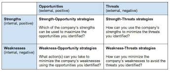 Examples Of Strength And Weakness How To Do A Swot Analysis For Your Small Business With Examples