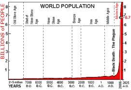 population essay in english essay on vehicle population explosion world population