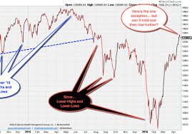 Nyse Chart The Nyse Advance Decline Line Is Lying To You Marketwatch