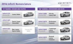 infiniti is brilliant to call every car a q with regard to cars that start with the letter s 34efbcdsb3xfo2mzqb40sq