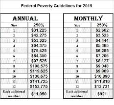 How To Read Poverty Guidelines Chart Isdh Household Income Table