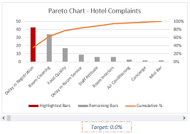 Percentage In Excel Chart How To Make A Pareto Chart In Excel Static Interactive
