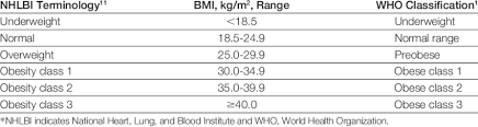 Who Bmi Chart Weight Classification By Body Mass Index Bmi Download Table