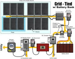 grid tie wiring diagram wiring diagram basic step by step guide to installing a solar photovoltaic systemthis illustration of a pv circuit includes battery back up and a dc loads panel the design